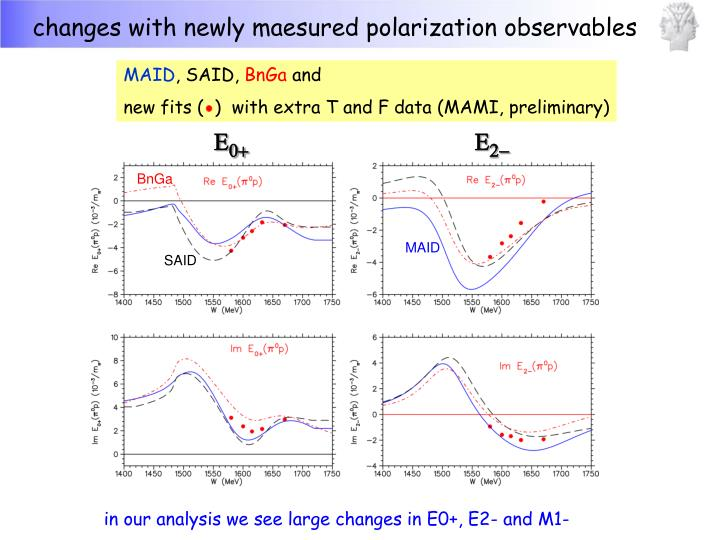 changes with newly maesured polarization observables