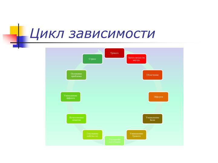Цикл зависимости