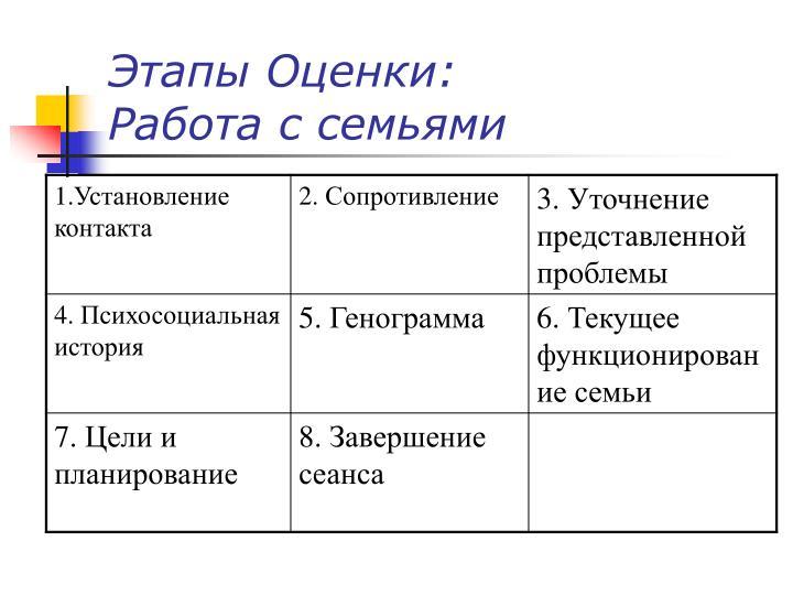 Этапы Оценки