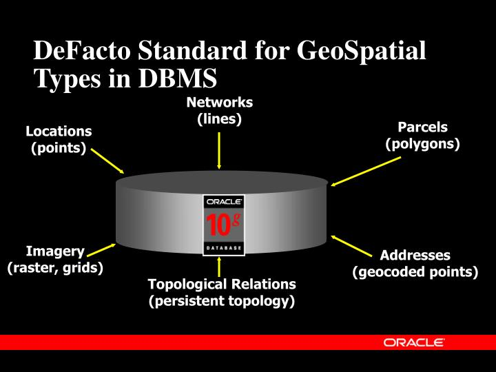 DeFacto Standard for GeoSpatial Types in DBMS