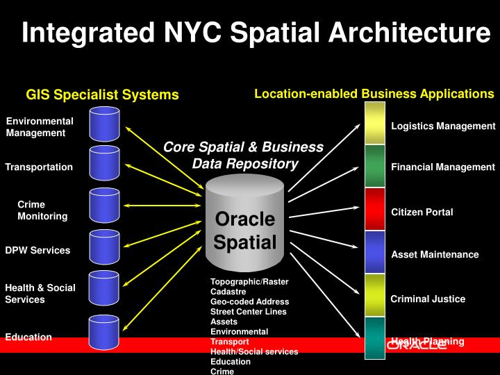 Integrated NYC Spatial Architecture
