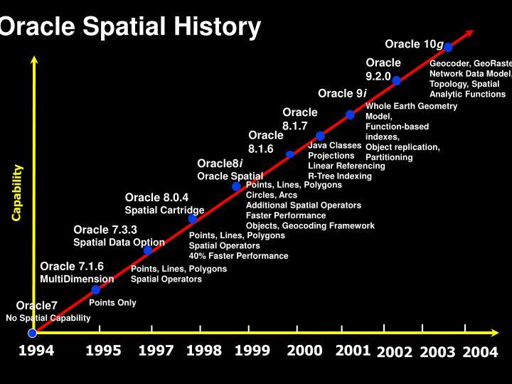 Oracle 7.3.3