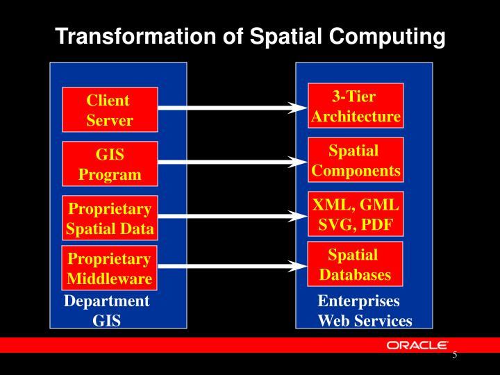 Transformation of Spatial Computing
