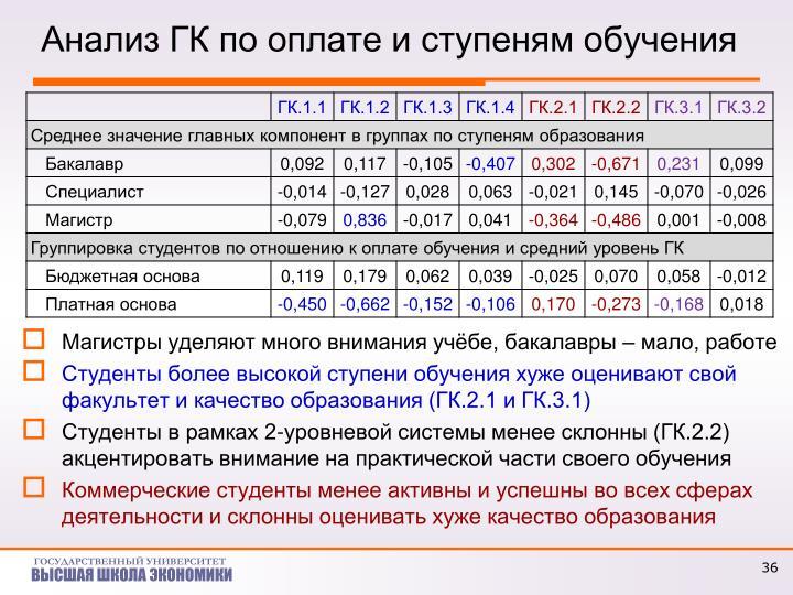 Анализ ГК по оплате и ступеням обучения