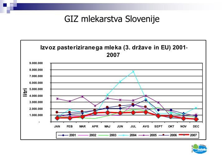 GIZ mlekarstva Slovenije