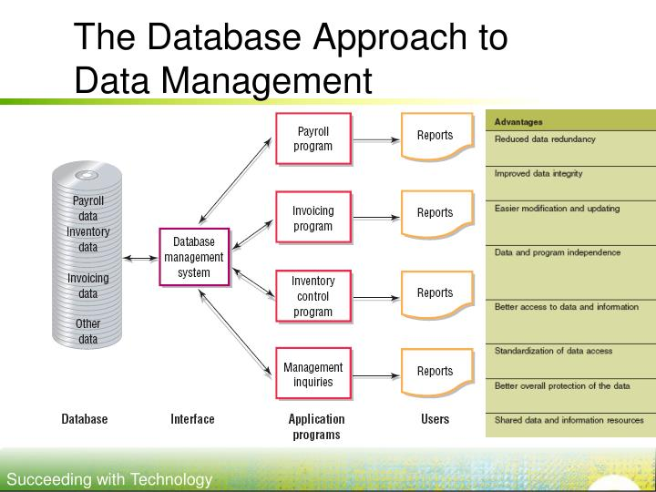 The Database Approach to Data Management