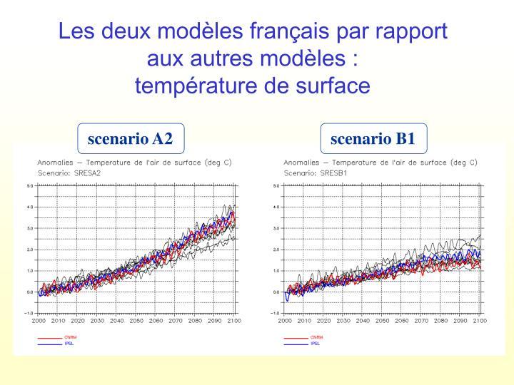 Les deux modèles français par rapport aux autres modèles :