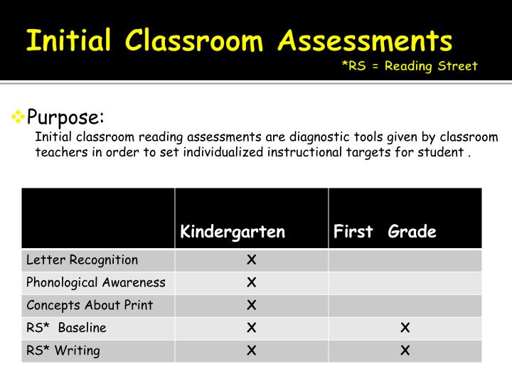 Initial Classroom Assessments