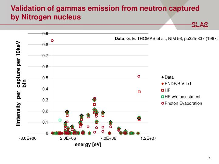 Validation of gammas emission from neutron captured by Nitrogen nucleus