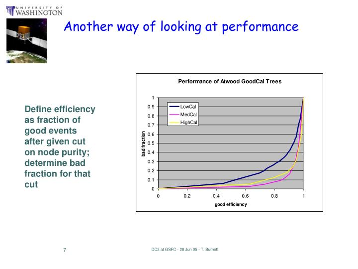 Another way of looking at performance