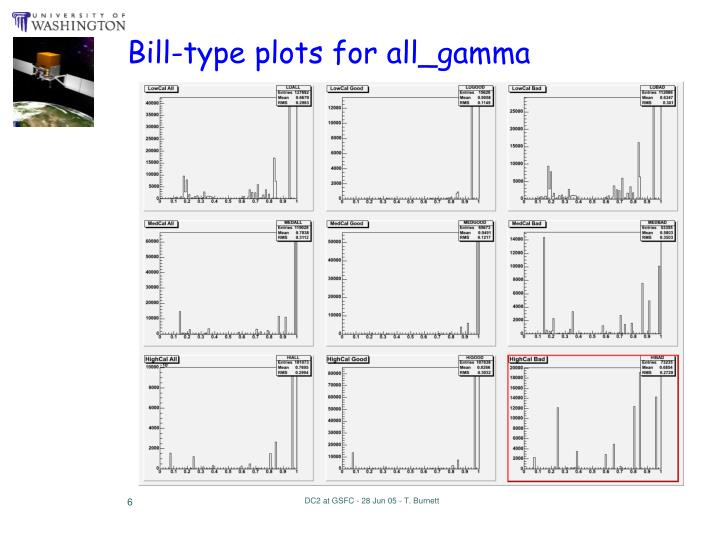 Bill-type plots for all_gamma