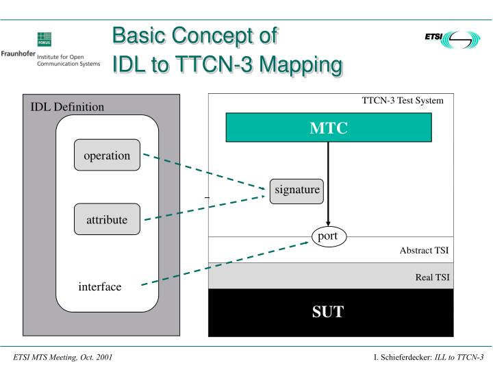 Basic concept of idl to ttcn 3 mapping