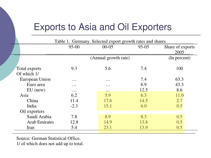 Exports to Asia and Oil Exporters