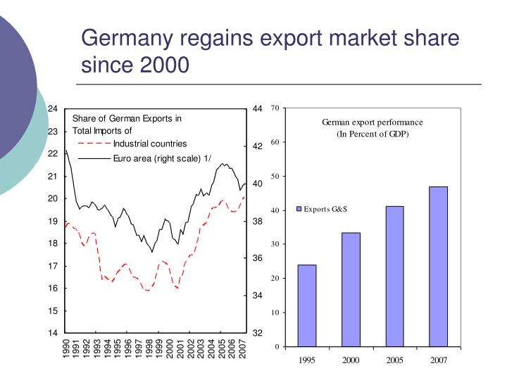 Germany regains export market share since 2000