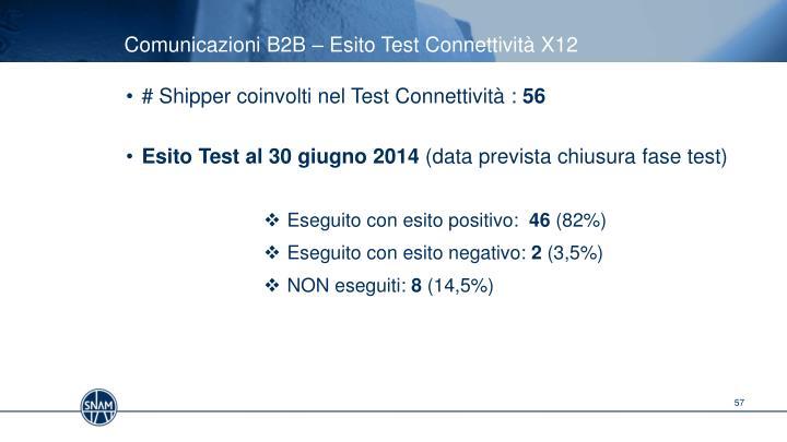 Comunicazioni B2B