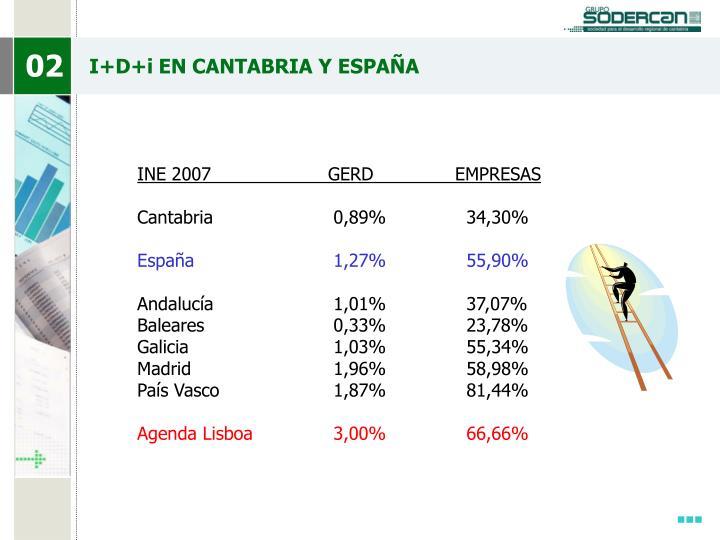 I+D+i EN CANTABRIA Y ESPAÑA