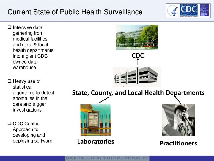 Intensive data gathering from medical facilities and state & local health departments into a giant CDC owned data warehouse