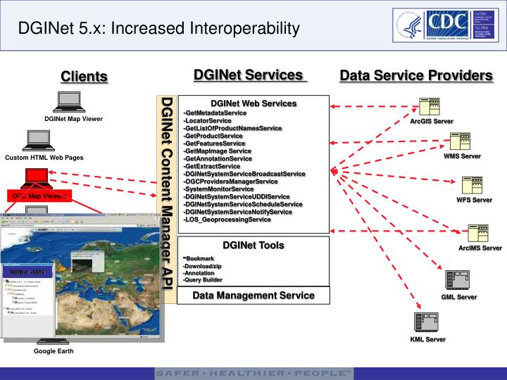 DGINet 5.x: Increased Interoperability