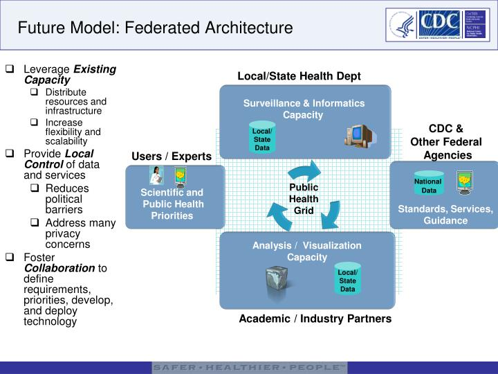 Future Model: Federated Architecture
