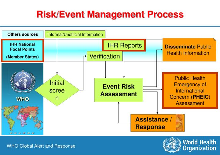 Risk/Event Management Process