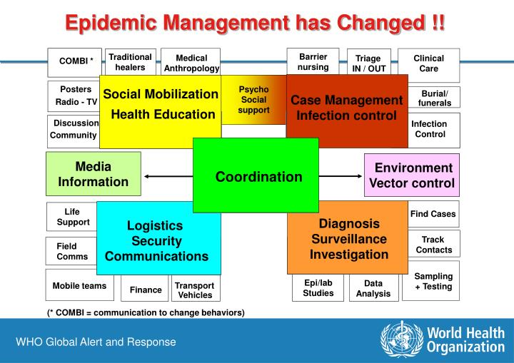 Epidemic Management has Changed !!