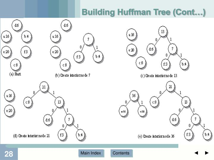 Building Huffman Tree (Cont…)