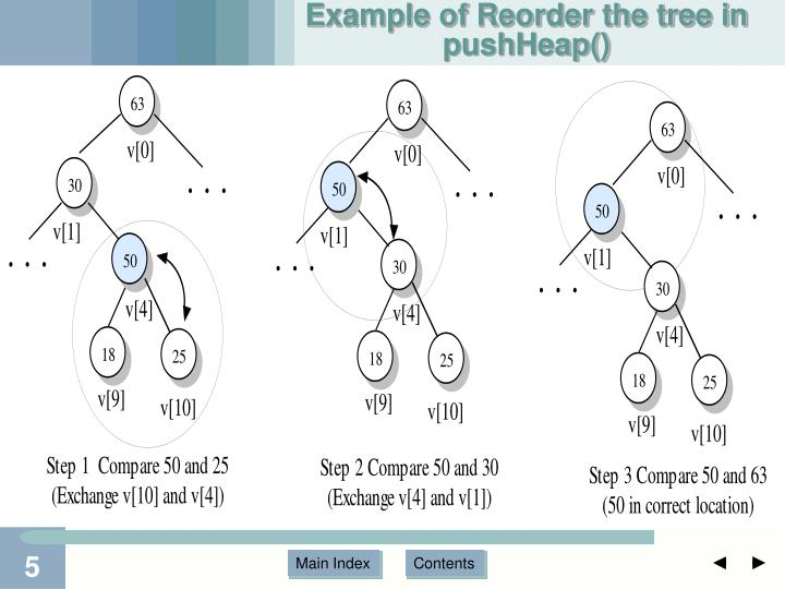 Example of Reorder the tree in pushHeap()
