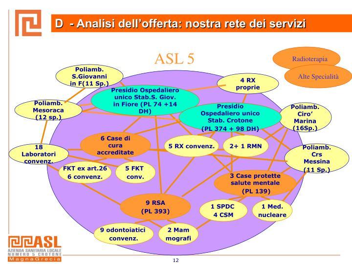 D  - Analisi dell'offerta: nostra rete dei servizi