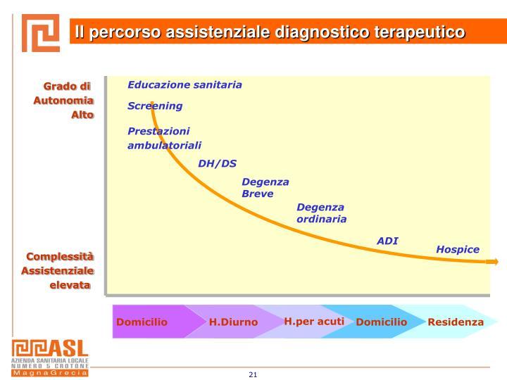 Il percorso assistenziale diagnostico terapeutico