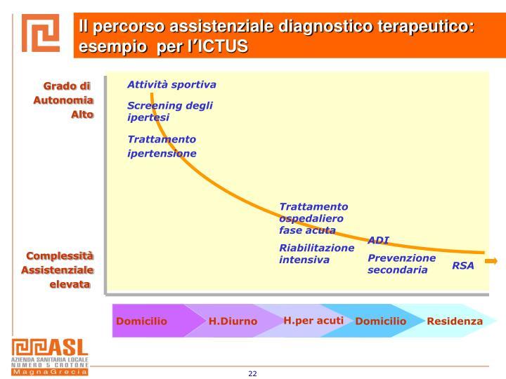 Il percorso assistenziale diagnostico terapeutico: esempio  per l