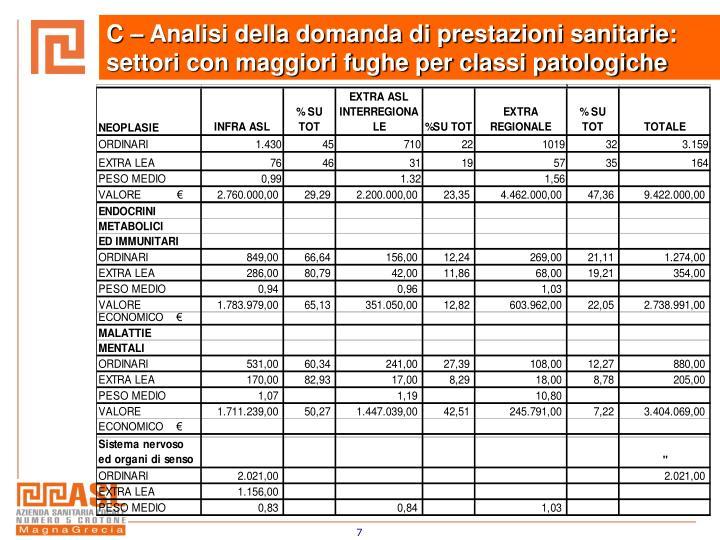 C – Analisi della domanda di prestazioni sanitarie: settori con maggiori fughe per classi patologiche