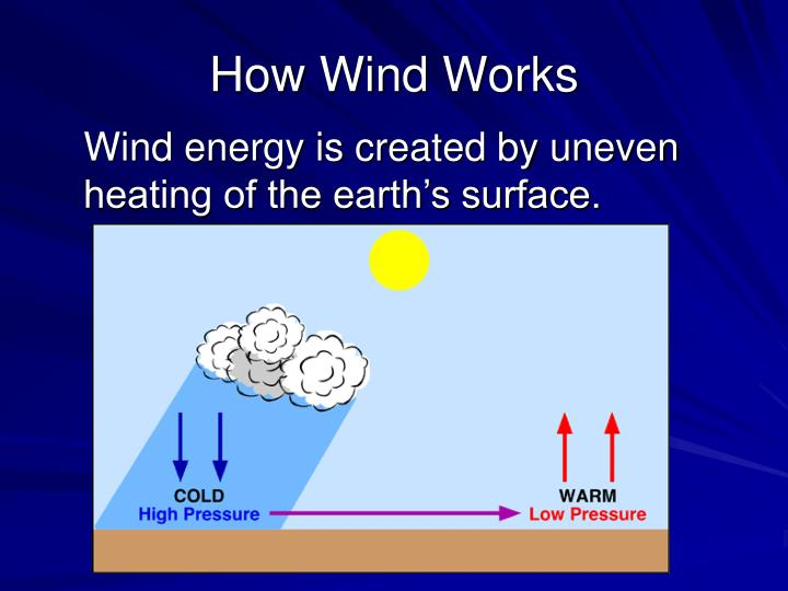 How Wind Works