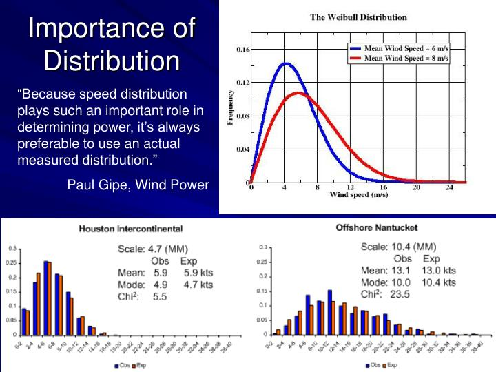 Importance of Distribution