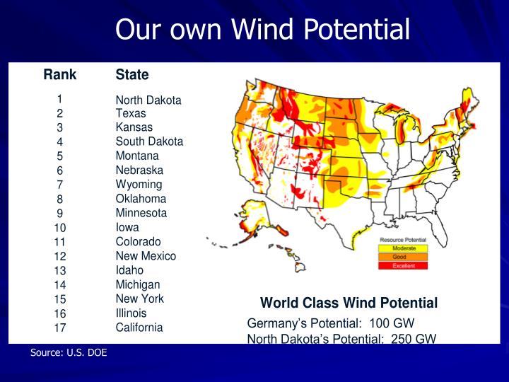 Our own Wind Potential