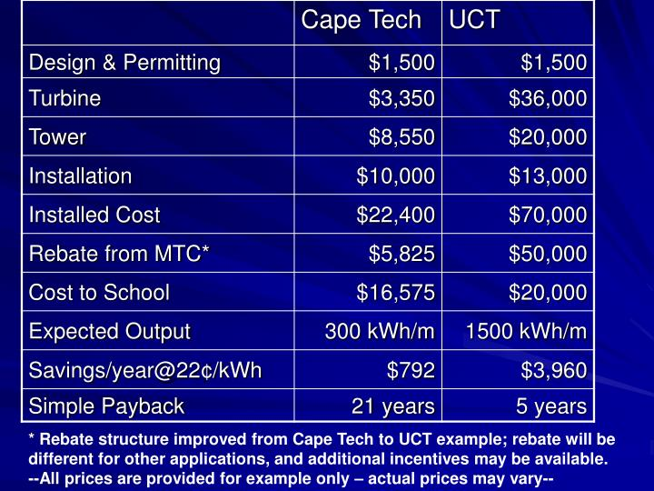* Rebate structure improved from Cape Tech to UCT example; rebate will be different for other applications, and additional incentives may be available.