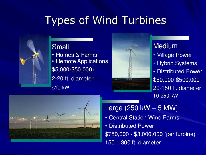 Types of Wind Turbines