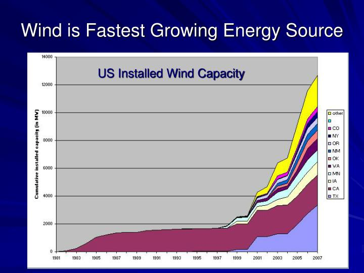 Wind is Fastest Growing Energy Source