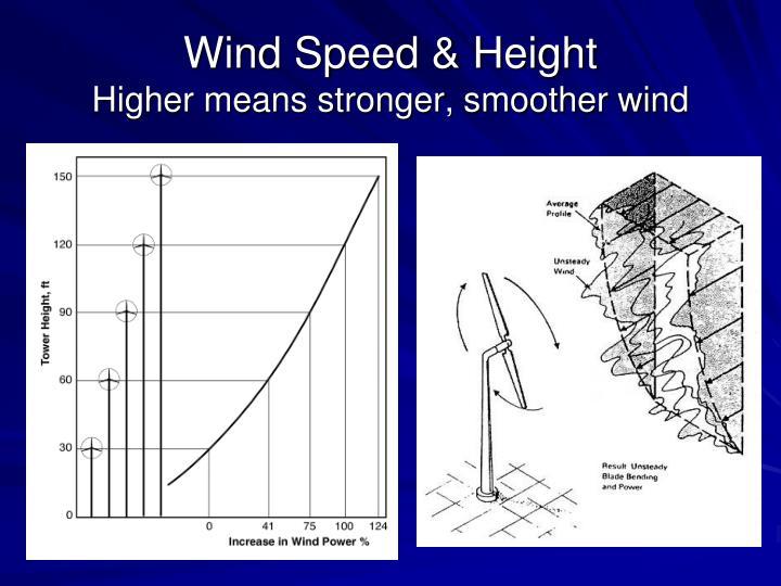 Wind Speed & Height