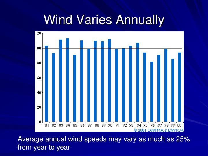 Wind Varies Annually