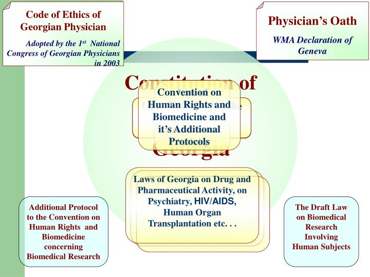 Laws of Georgia on Drug and Pharmaceutical Activity, on Psychiatry,