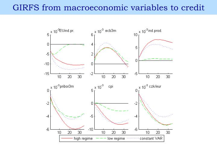 GIRFS from macroeconomic variables to credit
