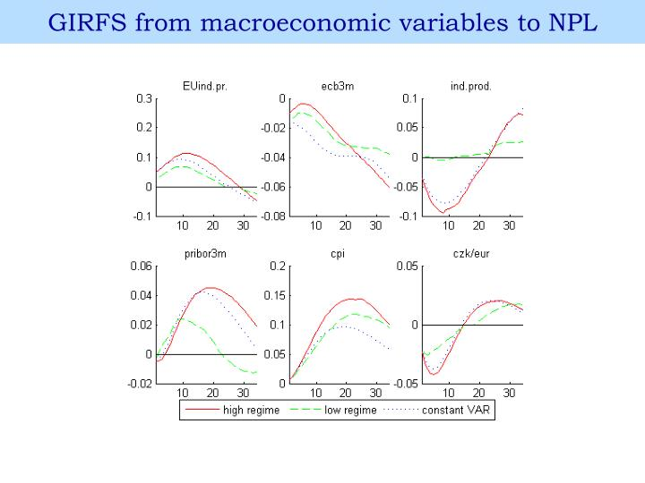 GIRFS from macroeconomic variables to
