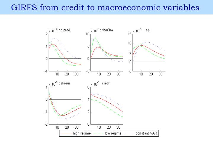 GIRFS from credit to macroeconomic variables