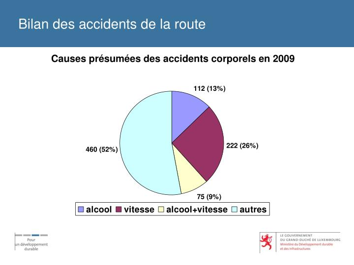 Bilan des accidents de la route