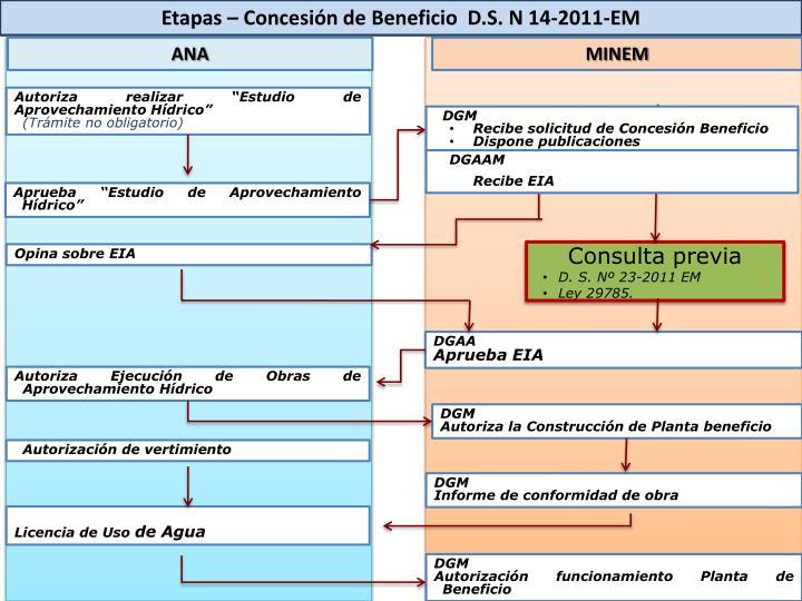 Etapas – Concesión de Beneficio  D.S. N 14-2011-