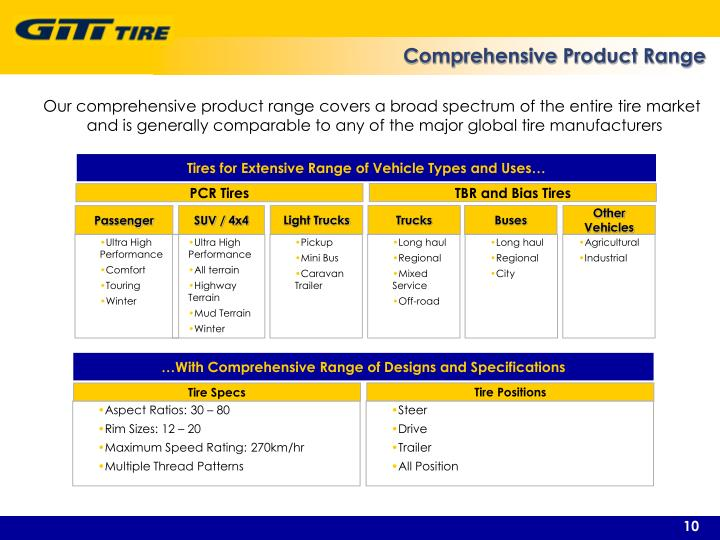 Comprehensive Product Range