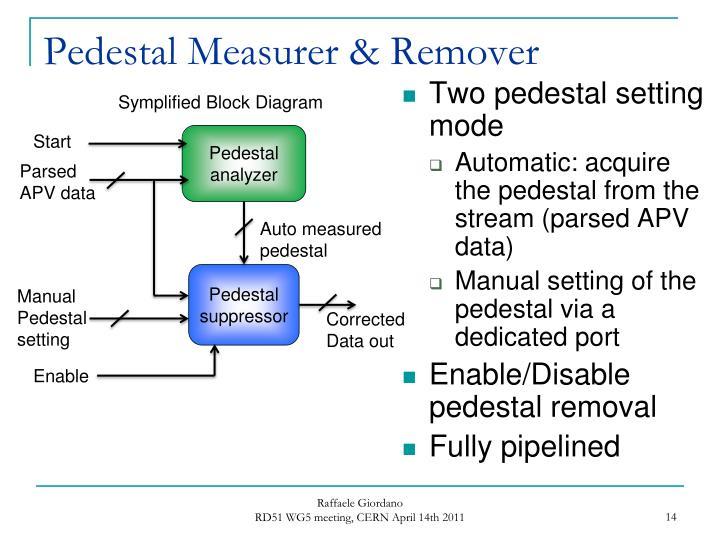 Pedestal Measurer & Remover