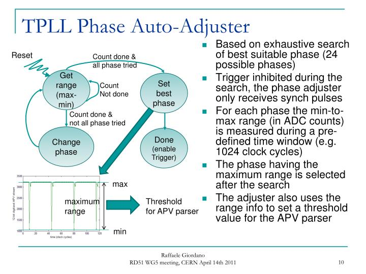 TPLL Phase Auto-Adjuster
