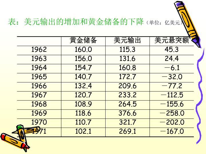 表:美元输出的增加和黄金储备的下降
