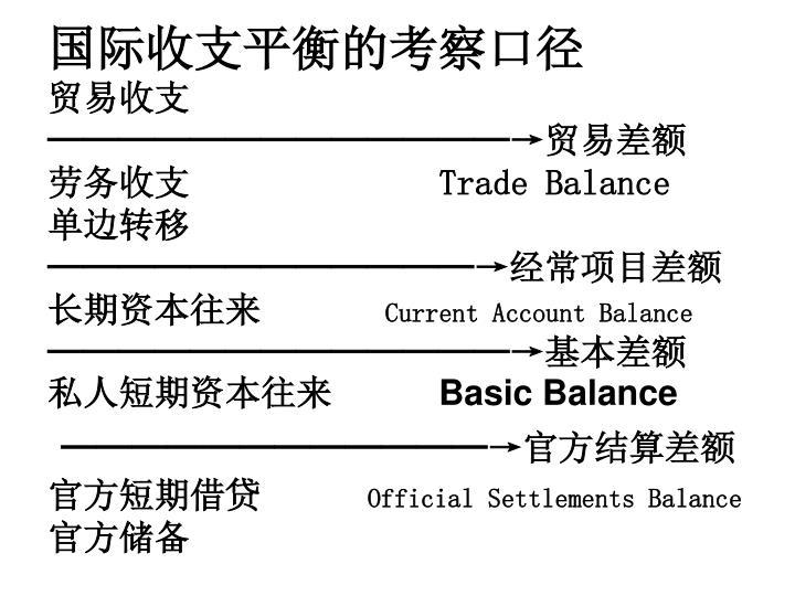 国际收支平衡的考察口径